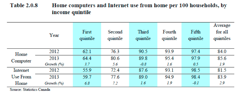 Table: Home computers and Internet use from home per 100 households, by income quintile
