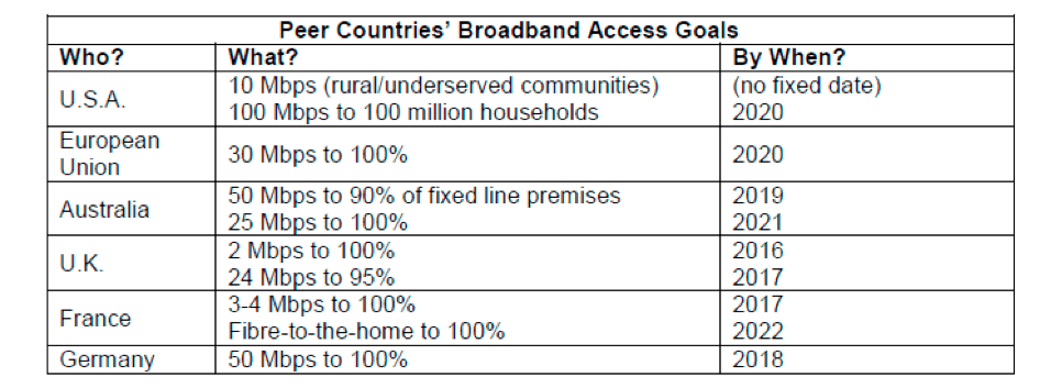 Table: Peer countries' broadband access goals